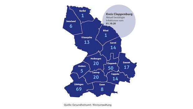 Corona-Lage im Kreis Cloppenburg verschärft sich weiter