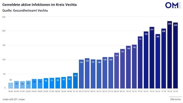 229 Personen sind im Kreis Vechta infiziert