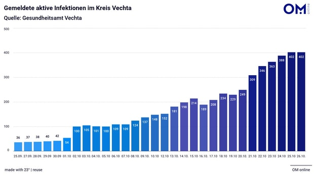 402 aktive Corona-Infektionen im Kreis Vechta