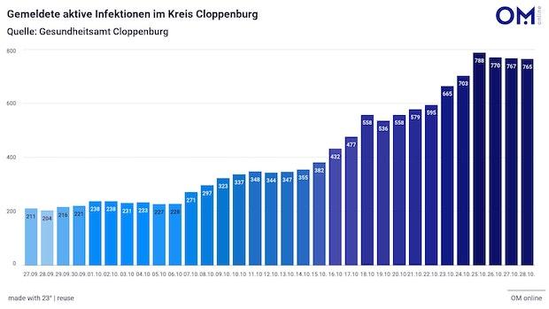 Kreis Cloppenburg meldet 62 Neuinfektionen