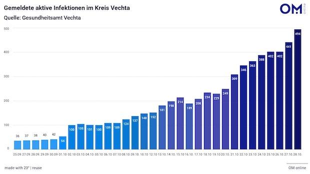 68 neue Coronafälle im Kreis Vechta