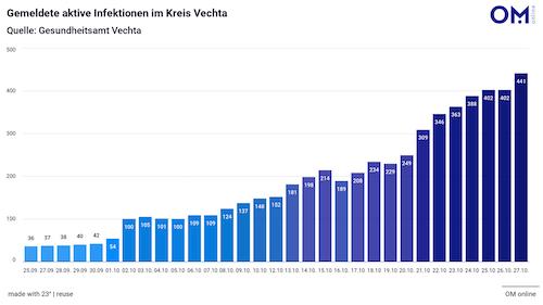 Kreis Vechta meldet Todesfall und Hotspot in Schlachthof