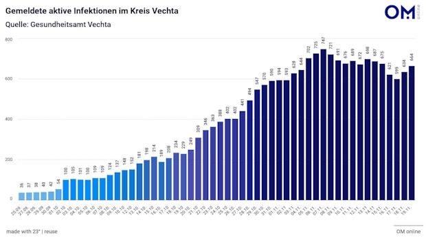 Landkreis Vechta meldet 70 neue Corona-Fälle