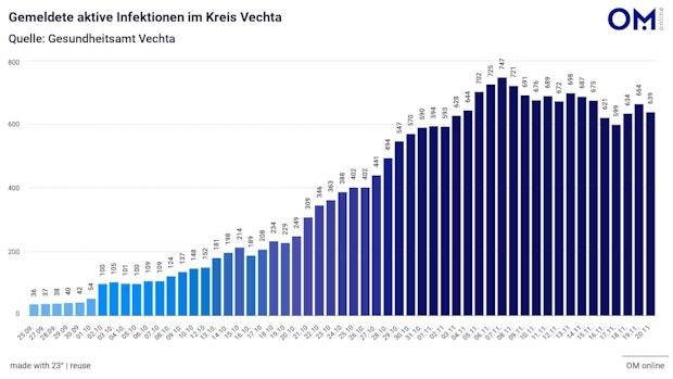 Landkreis Vechta zählt 40 neue Corona-Fälle