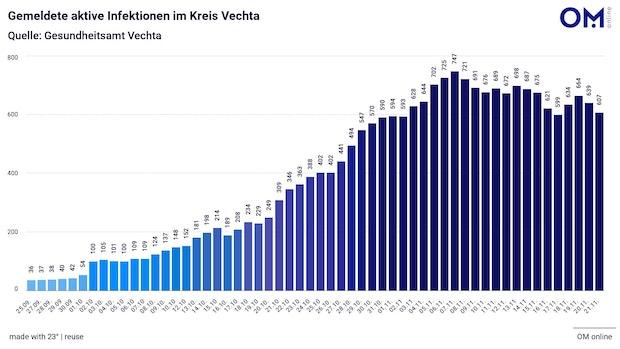 Im Landkreis Vechta gibt es 607 Corona-Fälle