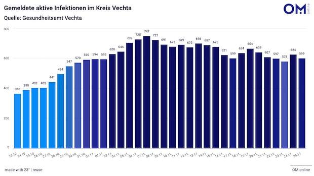 Landkreis Vechta meldet 2 Tote und 78 Neuinfektionen