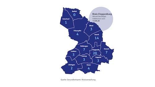 9 Neuinfektionen im Kreis Cloppenburg