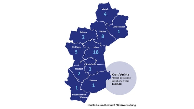 Kreis Vechta meldet 7 Neuinfektionen