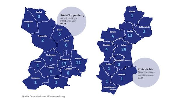 Aktuell 109 Infektionen im Oldenburger Münsterland