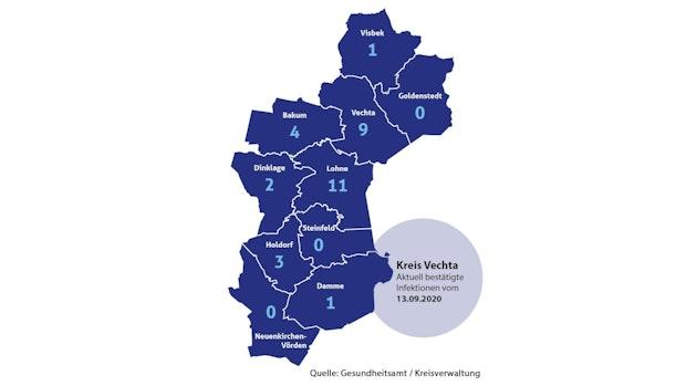Kreis Vechta meldet 7 neue Corona-Fälle