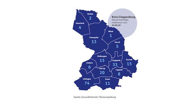 Zahl der aktiven Corona-Fälle im Kreis Clopenburg sinkt