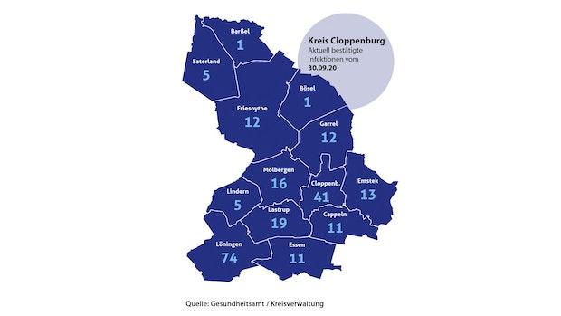 Kreis verlängert Kontaktbeschränkung im Alten Amt Löningen