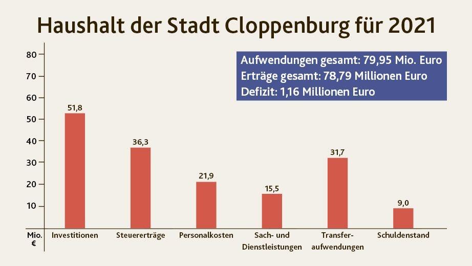 Haushalt verabschiedet: Geplant sind Investitionen von über 50 Millionen Euro. Grafik: Hermes