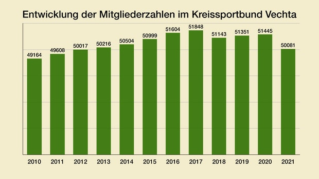 VEC-Sportvereine verlieren 2,65 Prozent ihrer Mitglieder