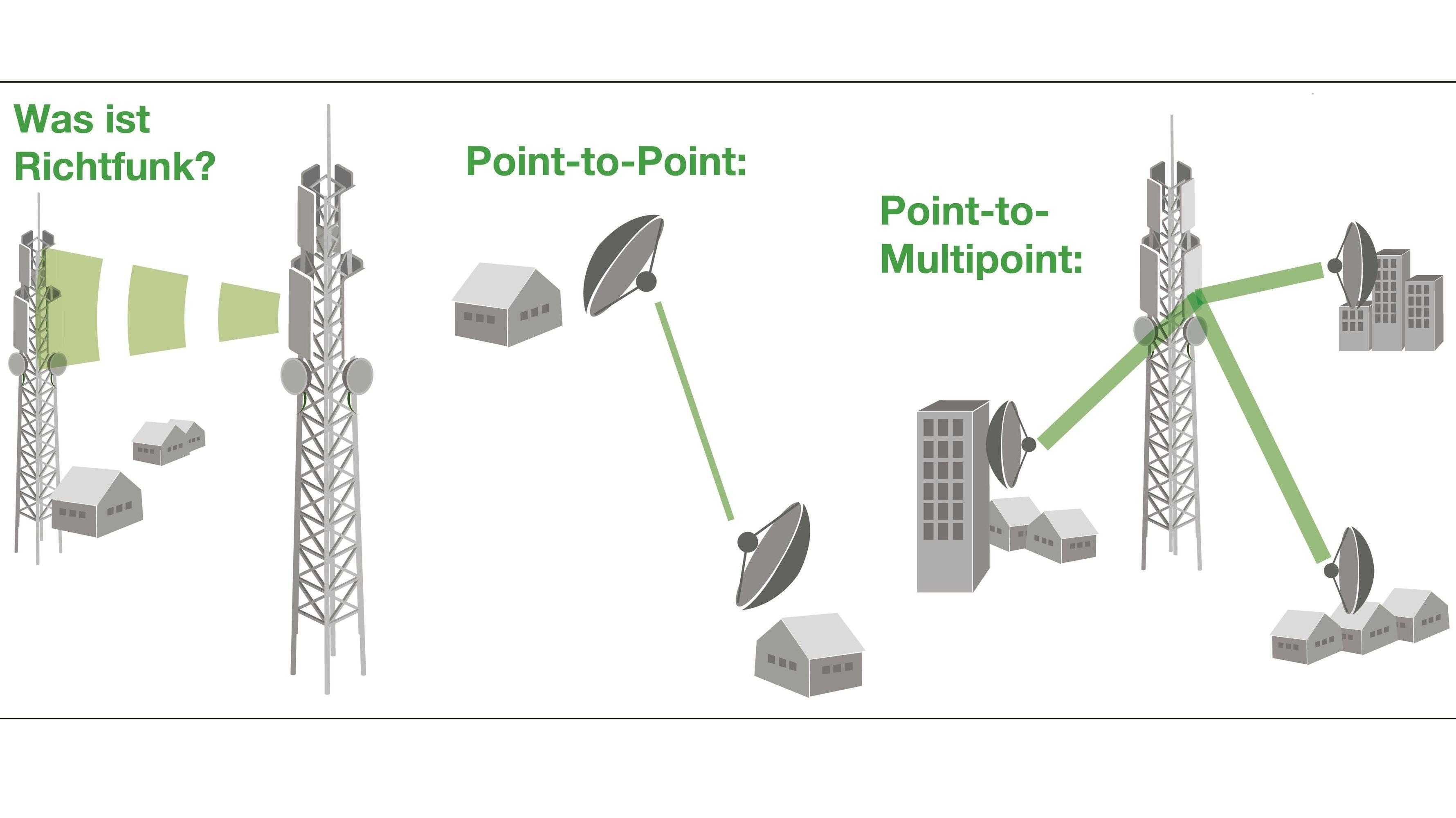 Mit Funkwellen zum Ziel: Über  Richtfunk lassen sich Direktverbindungen zwischen mehreren Standorten herstellen. Grafik: emslandtel.net