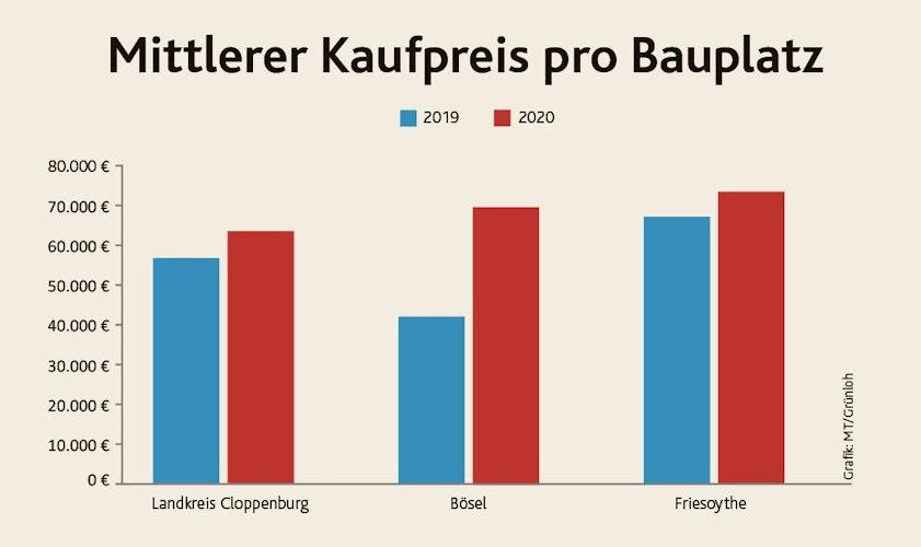 Sprung nach oben: In Friesoythe und im Kreis stieg der mittlere Kaufpreis für einen Bauplatz moderat, in Bösel deutlich. Grafik:  Grünloh