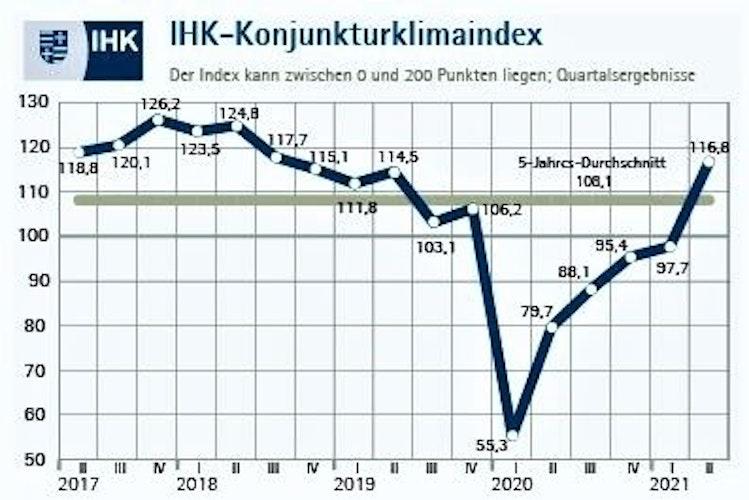 Grafik: IHK